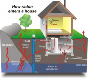 Radon-Enter-House